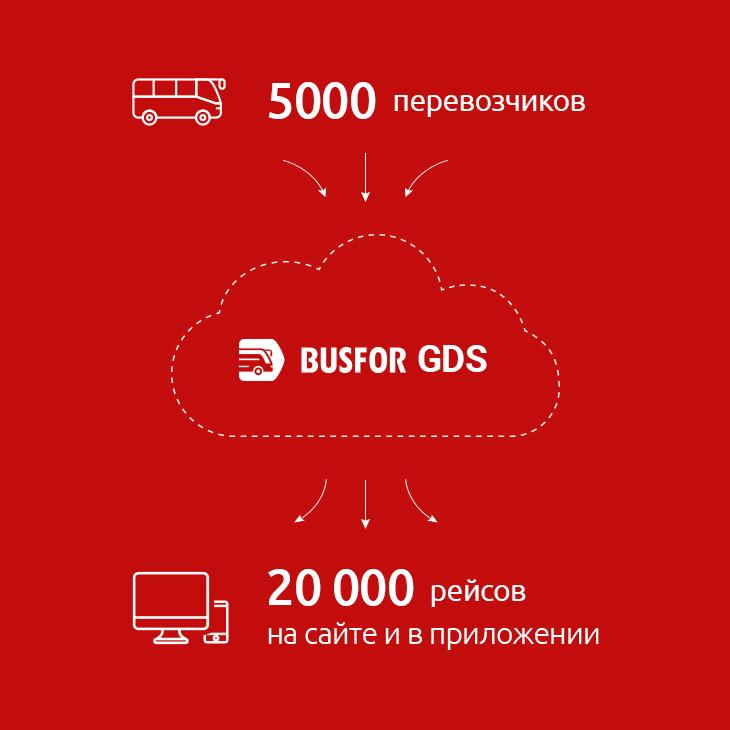 Как работает Busfor